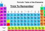 Periodic Table learning tricks